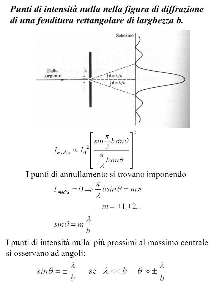 Punti di intensità nulla nella figura di diffrazione di una fenditura rettangolare di larghezza b. I punti di annullamento si trovano imponendo I punt