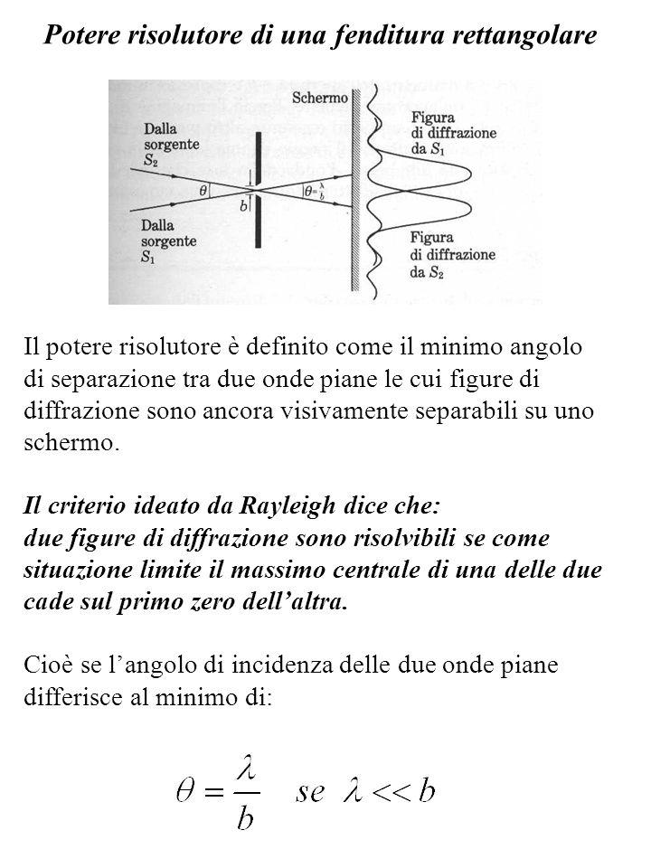 Potere risolutore di una fenditura rettangolare Il potere risolutore è definito come il minimo angolo di separazione tra due onde piane le cui figure