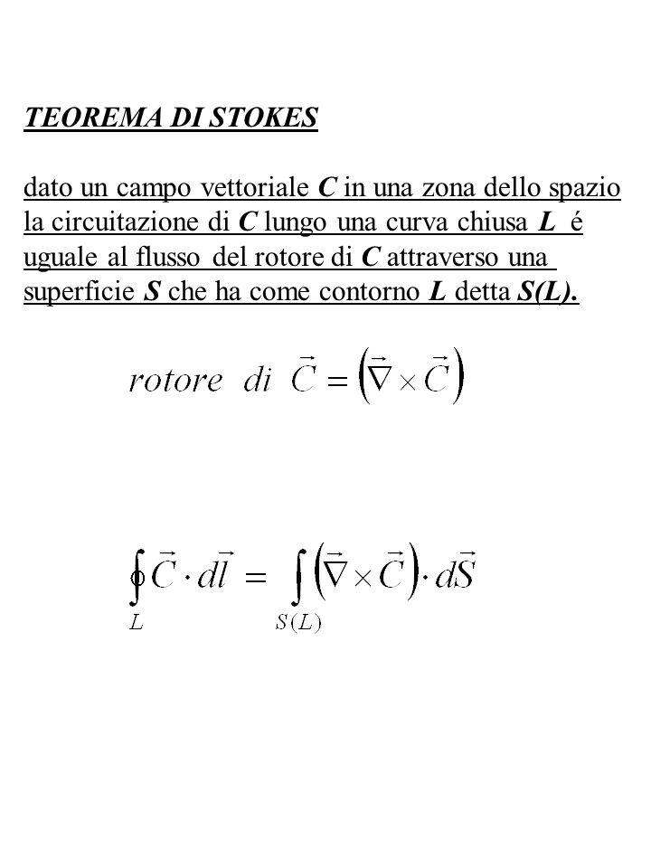 TEOREMA DI STOKES dato un campo vettoriale C in una zona dello spazio la circuitazione di C lungo una curva chiusa L é uguale al flusso del rotore di