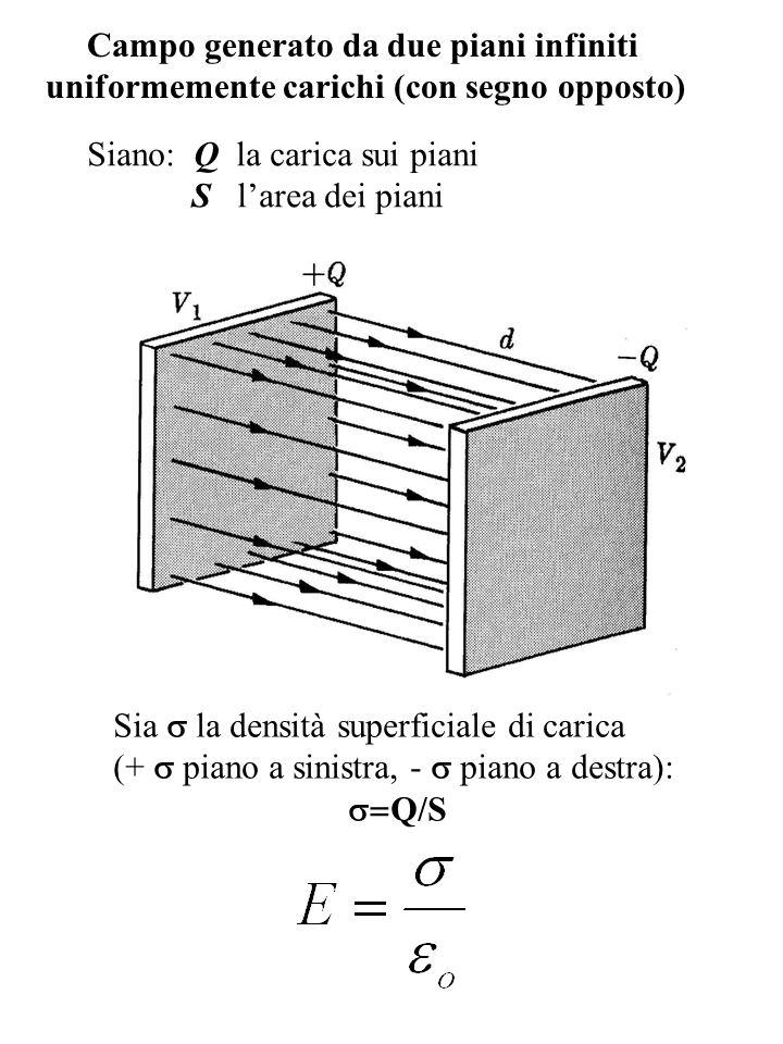 Campo generato da due piani infiniti uniformemente carichi (con segno opposto) Sia la densità superficiale di carica (+ piano a sinistra, - piano a de