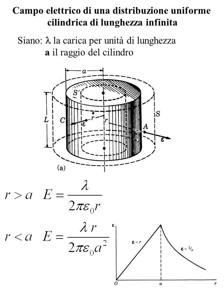 Campo elettrico di una distribuzione uniforme cilindrica di lunghezza infinita Siano: la carica per unità di lunghezza a il raggio del cilindro