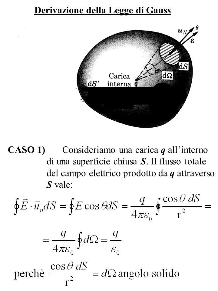 Derivazione della Legge di Gauss CASO 1) Consideriamo una carica q allinterno di una superficie chiusa S. Il flusso totale del campo elettrico prodott