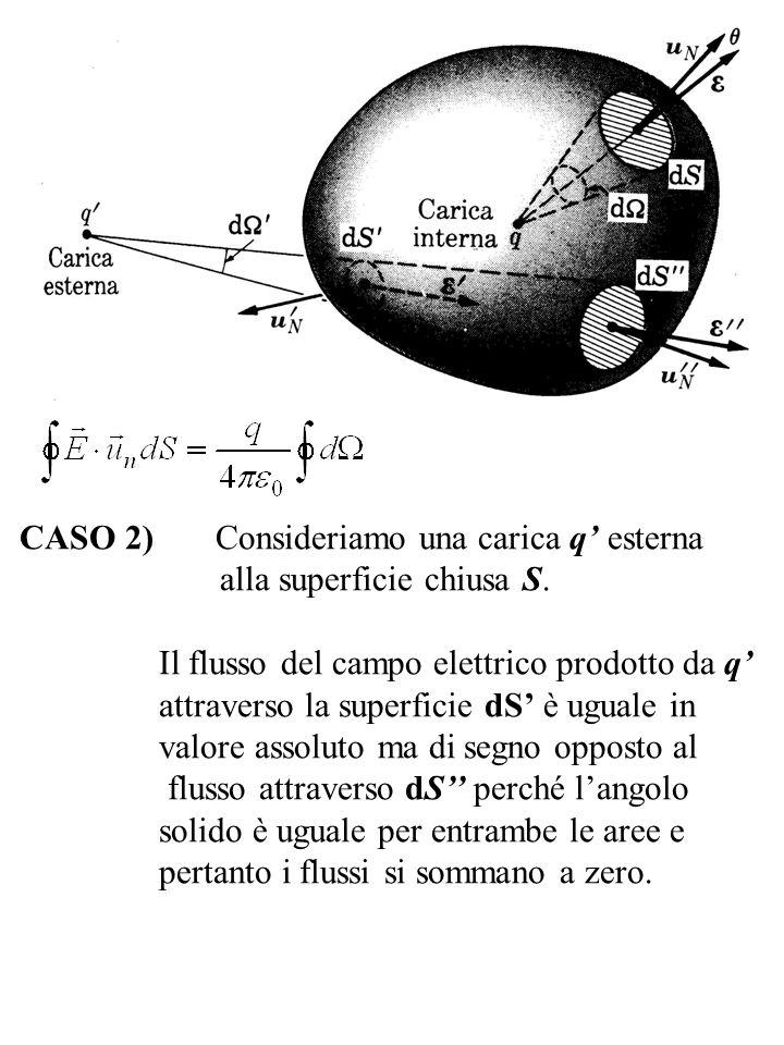 CASO 2) Consideriamo una carica q esterna alla superficie chiusa S. Il flusso del campo elettrico prodotto da q attraverso la superficie dS è uguale i