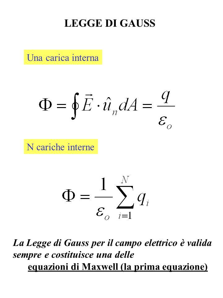 Una carica interna N cariche interne LEGGE DI GAUSS La Legge di Gauss per il campo elettrico è valida sempre e costituisce una delle equazioni di Maxw