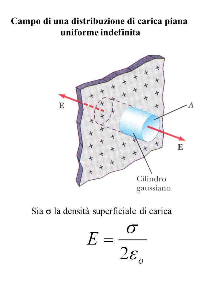 Campo generato da due piani infiniti uniformemente carichi (con segno opposto) Sia la densità superficiale di carica (+ piano a sinistra, - piano a destra): Q/S Siano: Q la carica sui piani S larea dei piani
