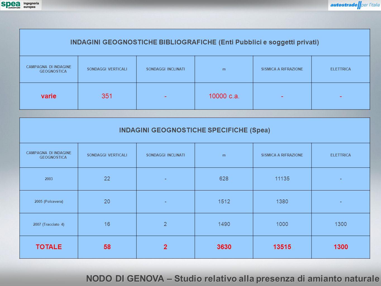 NODO DI GENOVA – Studio relativo alla presenza di amianto naturale INDAGINI GEOGNOSTICHE BIBLIOGRAFICHE (Enti Pubblici e soggetti privati) CAMPAGNA DI