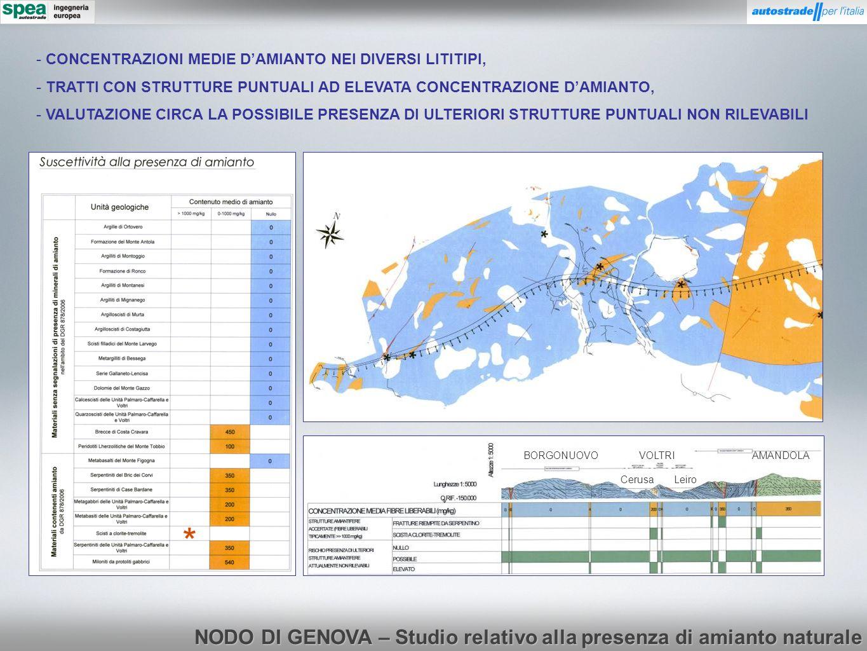 NODO DI GENOVA – Studio relativo alla presenza di amianto naturale BORGONUOVOVOLTRIAMANDOLA LeiroCerusa - CONCENTRAZIONI MEDIE DAMIANTO NEI DIVERSI LI