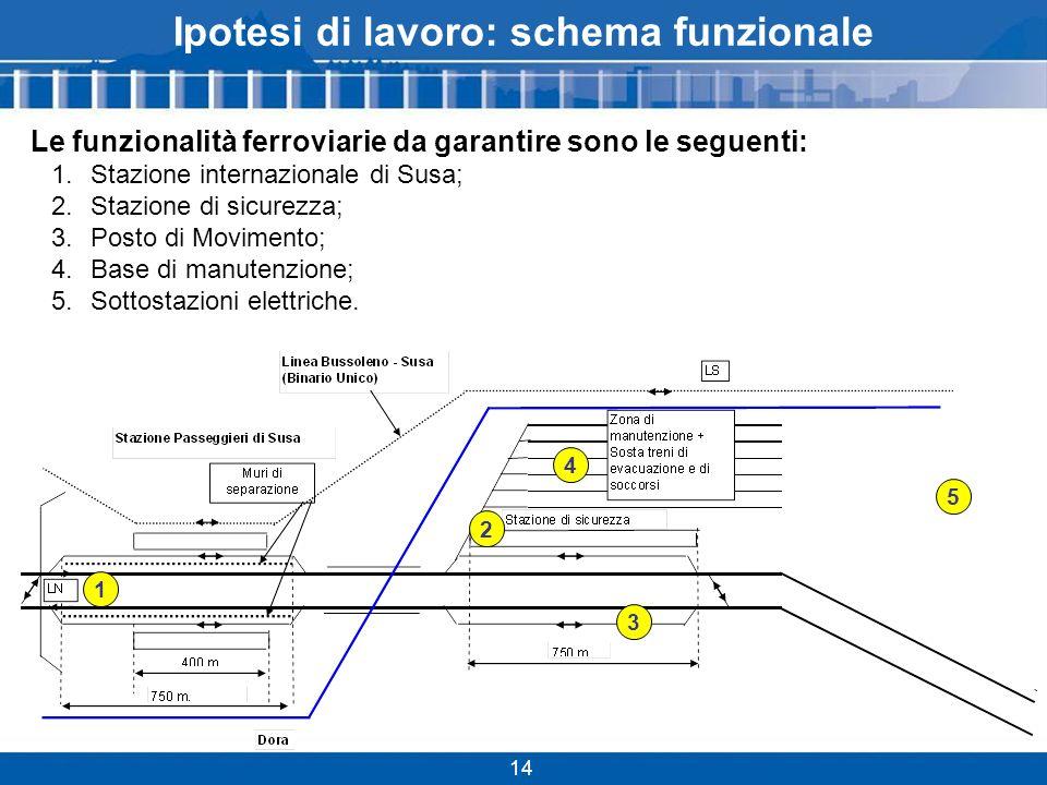 Ipotesi di lavoro: schema funzionale Le funzionalità ferroviarie da garantire sono le seguenti: 1.Stazione internazionale di Susa; 2.Stazione di sicurezza; 3.Posto di Movimento; 4.Base di manutenzione; 5.Sottostazioni elettriche.