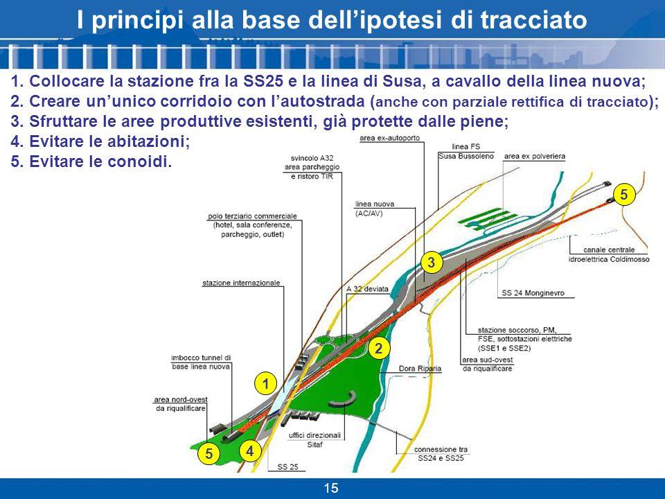 5 5 3 2 1 4 I principi alla base dellipotesi di tracciato 1.