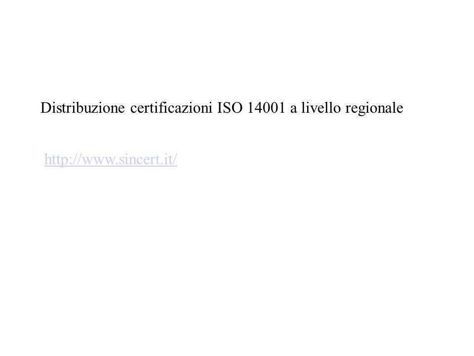 Distribuzione certificazioni ISO 14001 a livello regionale http://www.sincert.it/