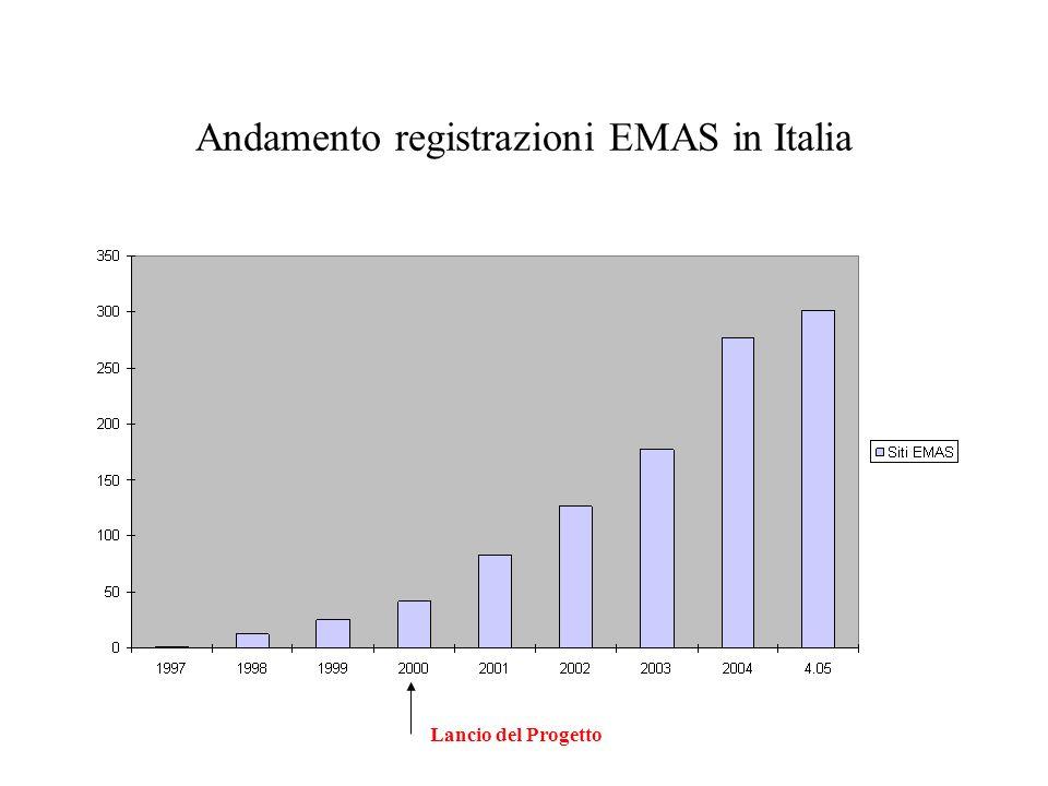 Andamento registrazioni EMAS in Italia Lancio del Progetto