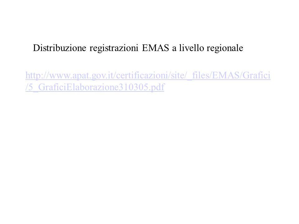 Distribuzione registrazioni EMAS a livello regionale http://www.apat.gov.it/certificazioni/site/_files/EMAS/Grafici /5_GraficiElaborazione310305.pdf