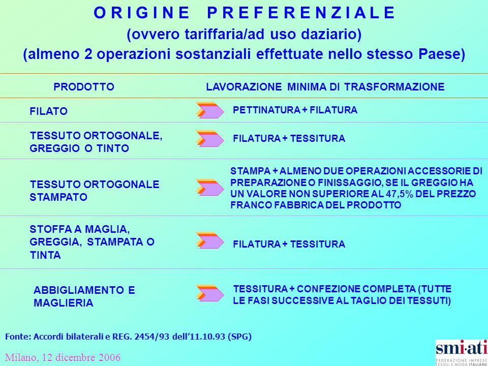 Milano, 12 dicembre 2006 O R I G I N E P R E F E R E N Z I A L E (ovvero tariffaria/ad uso daziario) (almeno 2 operazioni sostanziali effettuate nello stesso Paese) FILATO PETTINATURA + FILATURA FILATURA + TESSITURA TESSUTO ORTOGONALE, GREGGIO O TINTO STAMPA + ALMENO DUE OPERAZIONI ACCESSORIE DI PREPARAZIONE O FINISSAGGIO, SE IL GREGGIO HA UN VALORE NON SUPERIORE AL 47,5% DEL PREZZO FRANCO FABBRICA DEL PRODOTTO STOFFA A MAGLIA, GREGGIA, STAMPATA O TINTA FILATURA + TESSITURA ABBIGLIAMENTO E MAGLIERIA TESSITURA + CONFEZIONE COMPLETA (TUTTE LE FASI SUCCESSIVE AL TAGLIO DEI TESSUTI) TESSUTO ORTOGONALE STAMPATO PRODOTTO LAVORAZIONE MINIMA DI TRASFORMAZIONE Fonte: Accordi bilaterali e REG.