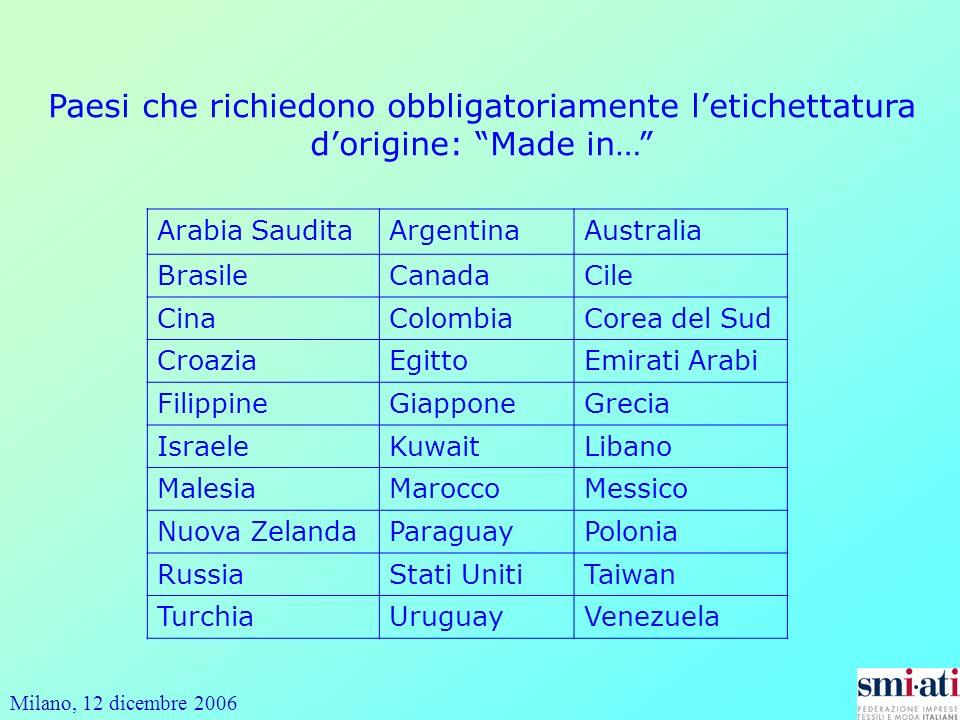 Milano, 12 dicembre 2006 Paesi che richiedono obbligatoriamente letichettatura dorigine: Made in… Arabia SauditaArgentinaAustralia BrasileCanadaCile C
