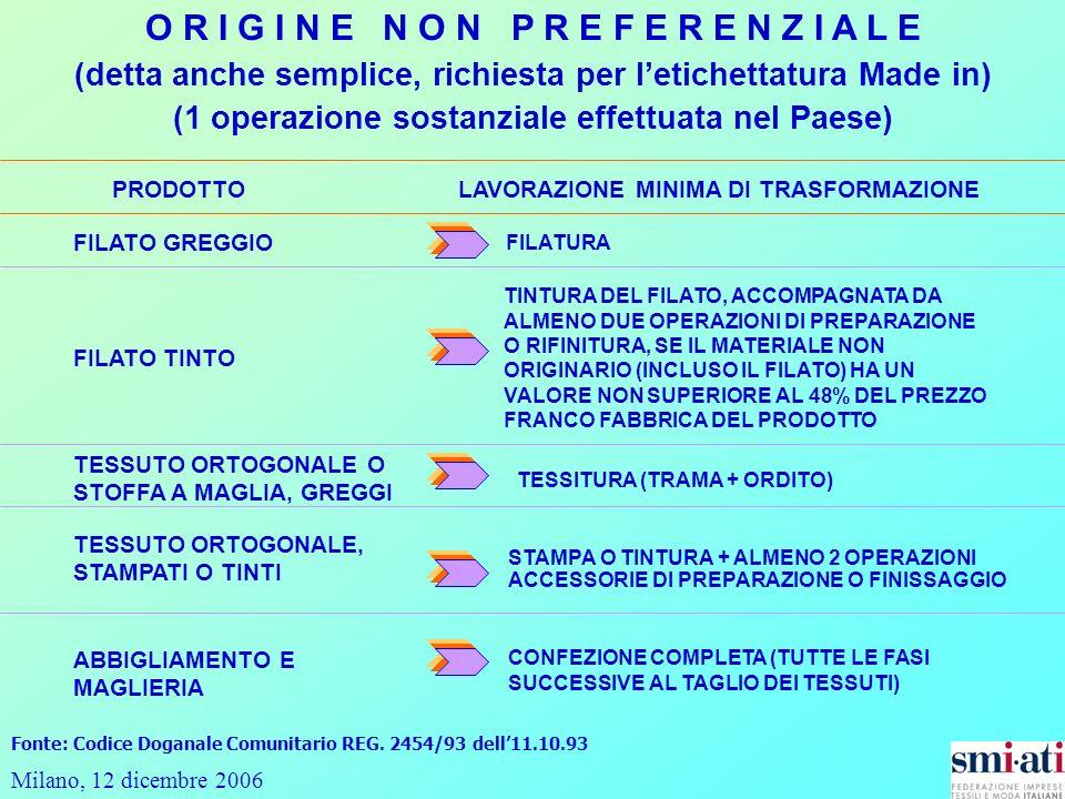 Milano, 12 dicembre 2006 O R I G I N E N O N P R E F E R E N Z I A L E (detta anche semplice, richiesta per letichettatura Made in) (1 operazione sostanziale effettuata nel Paese) PRODOTTO LAVORAZIONE MINIMA DI TRASFORMAZIONE FILATO GREGGIO FILATURA FILATO TINTO TINTURA DEL FILATO, ACCOMPAGNATA DA ALMENO DUE OPERAZIONI DI PREPARAZIONE O RIFINITURA, SE IL MATERIALE NON ORIGINARIO (INCLUSO IL FILATO) HA UN VALORE NON SUPERIORE AL 48% DEL PREZZO FRANCO FABBRICA DEL PRODOTTO TESSUTO ORTOGONALE O STOFFA A MAGLIA, GREGGI TESSITURA (TRAMA + ORDITO) STAMPA O TINTURA + ALMENO 2 OPERAZIONI ACCESSORIE DI PREPARAZIONE O FINISSAGGIO ABBIGLIAMENTO E MAGLIERIA CONFEZIONE COMPLETA (TUTTE LE FASI SUCCESSIVE AL TAGLIO DEI TESSUTI) Fonte: Codice Doganale Comunitario REG.