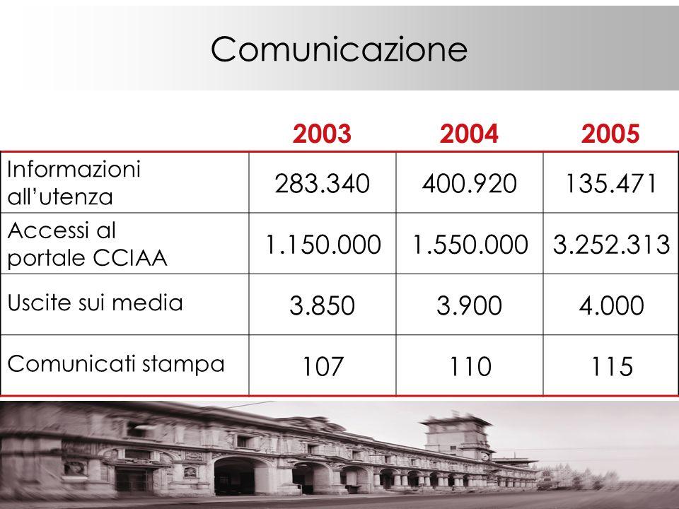 Comunicazione 200320042005 Informazioni allutenza 283.340400.920135.471 Accessi al portale CCIAA 1.150.0001.550.0003.252.313 Uscite sui media 3.8503.9004.000 Comunicati stampa 107110115