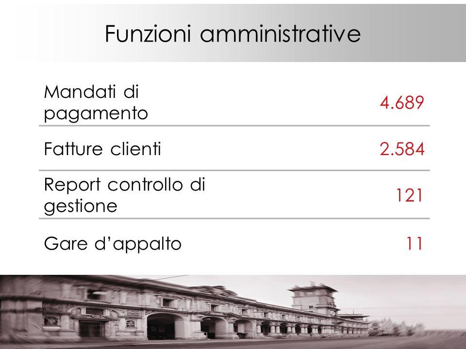 Funzioni amministrative Mandati di pagamento 4.689 Fatture clienti2.584 Report controllo di gestione 121 Gare dappalto11