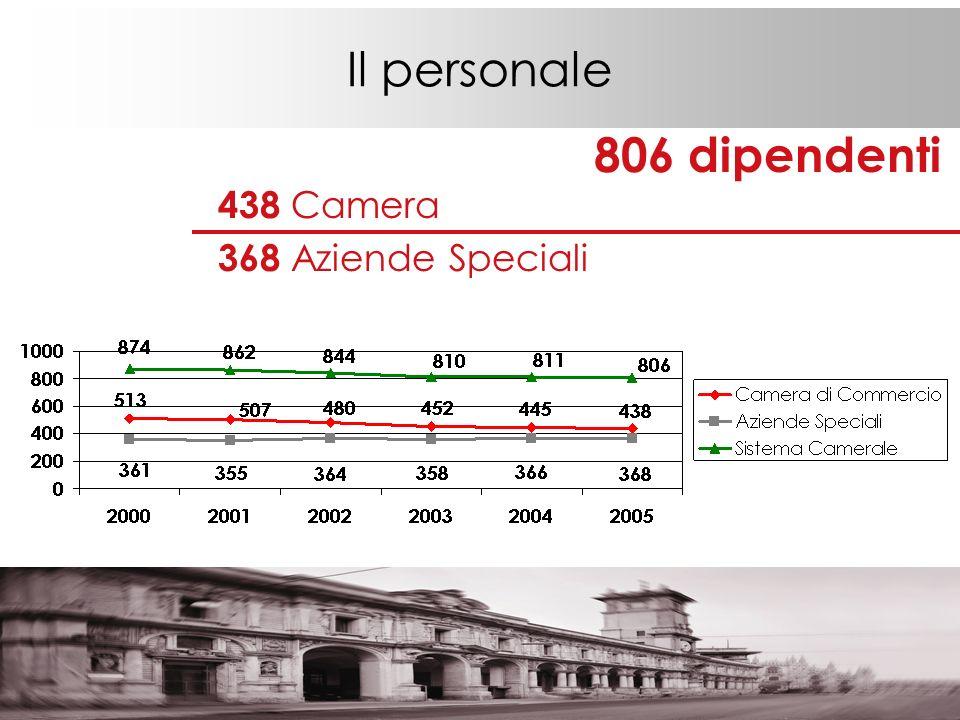 Il personale 806 dipendenti 438 Camera 368 Aziende Speciali