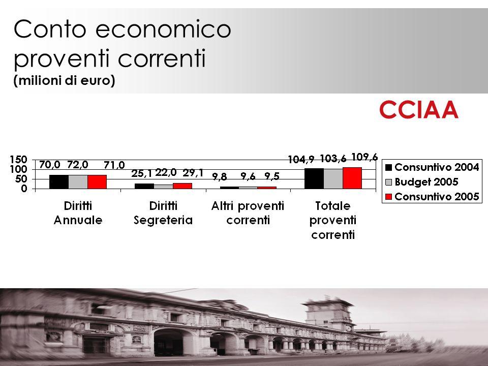 Conto economico proventi correnti (milioni di euro) CCIAA