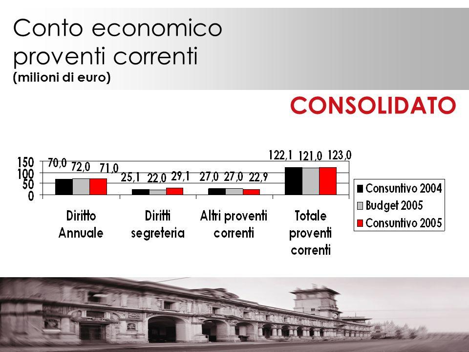 Conto economico proventi correnti (milioni di euro) CONSOLIDATO