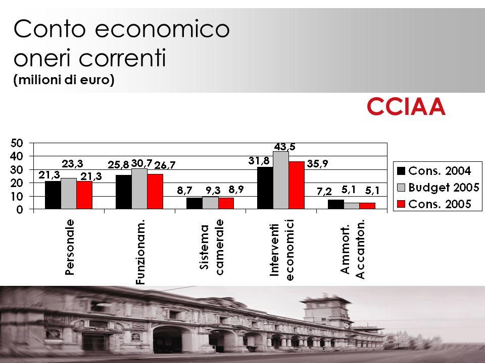 Conto economico oneri correnti (milioni di euro) CCIAA
