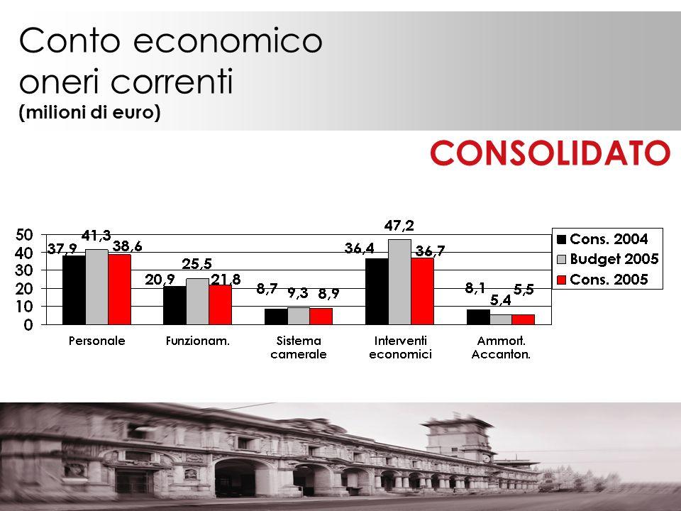 Conto economico oneri correnti (milioni di euro) CONSOLIDATO