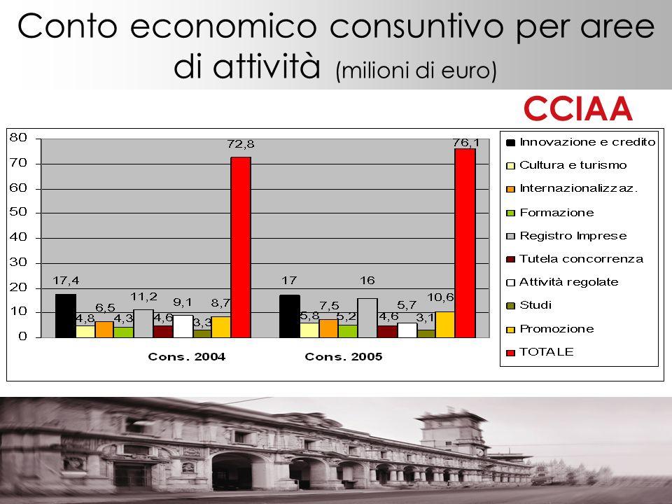 Conto economico consuntivo per aree di attività (milioni di euro) CCIAA