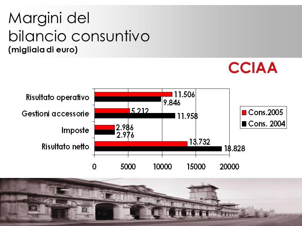 Margini del bilancio consuntivo (migliaia di euro) CCIAA