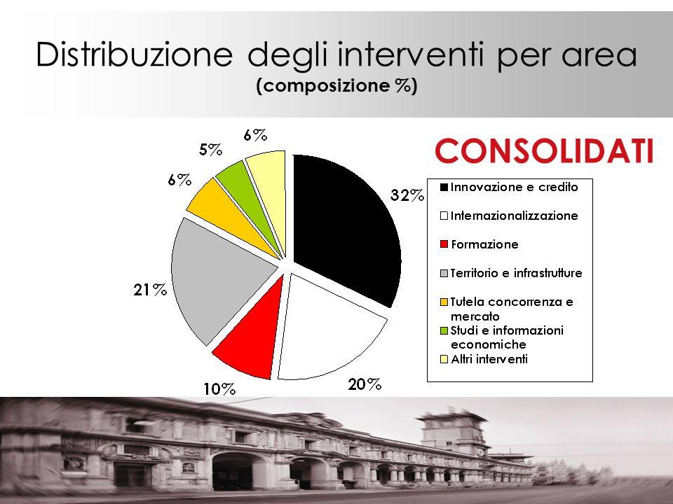Distribuzione degli interventi per area (composizione %) CONSOLIDATI