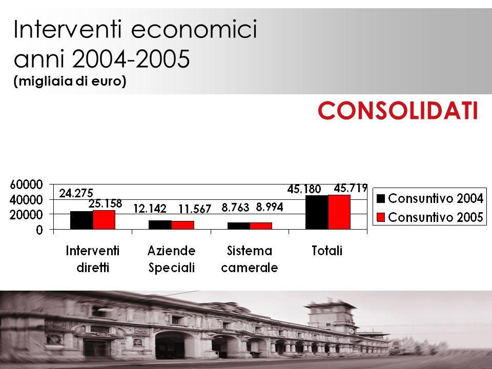 Interventi economici anni 2004-2005 (migliaia di euro) CONSOLIDATI