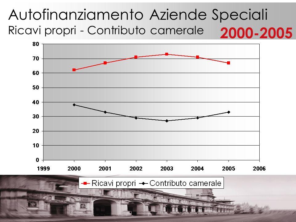 Autofinanziamento Aziende Speciali Ricavi propri - Contributo camerale 2000-2005
