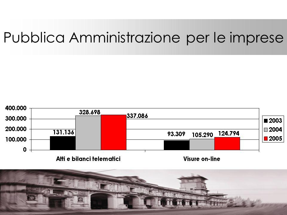 Pubblica Amministrazione per le imprese
