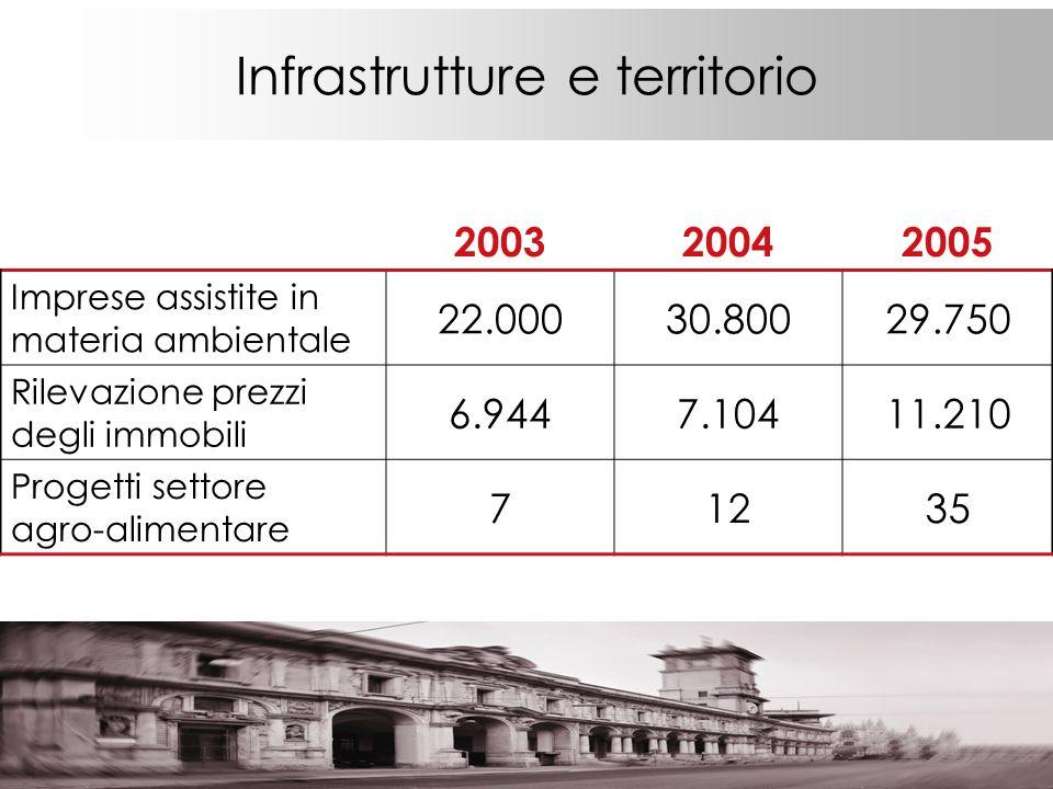 Infrastrutture e territorio 200320042005 Imprese assistite in materia ambientale 22.00030.80029.750 Rilevazione prezzi degli immobili 6.9447.10411.210 Progetti settore agro-alimentare 71235