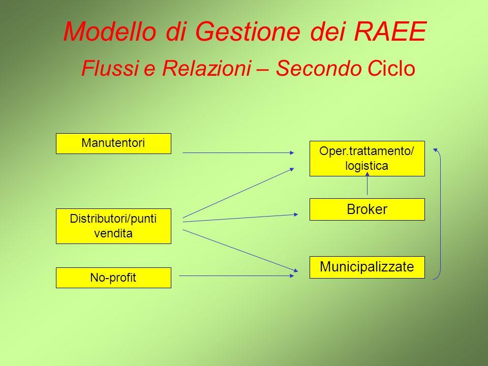 Modello di Gestione dei RAEE Flussi e Relazioni – Secondo Ciclo Oper.trattamento/ logistica Manutentori Distributori/punti vendita Broker No-profit Mu
