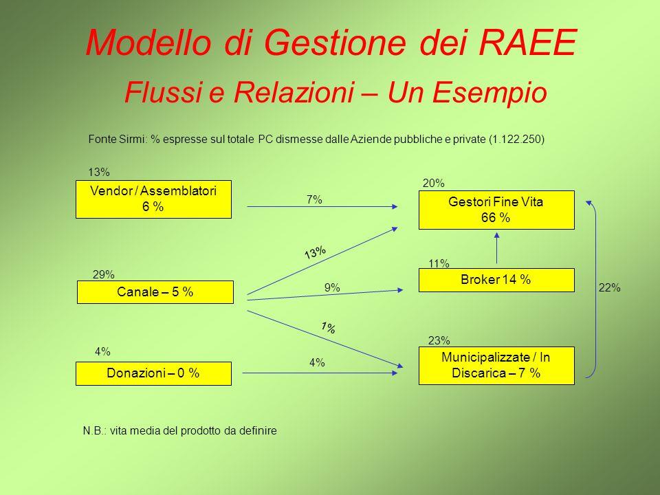 Modello di Gestione dei RAEE Flussi e Relazioni – Un Esempio Gestori Fine Vita 66 % Vendor / Assemblatori 6 % Canale – 5 % Broker 14 % Donazioni – 0 %