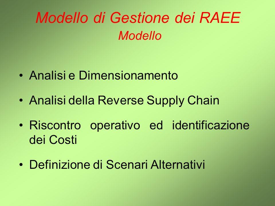 Analisi e Dimensionamento Analisi della Reverse Supply Chain Riscontro operativo ed identificazione dei Costi Definizione di Scenari Alternativi Model