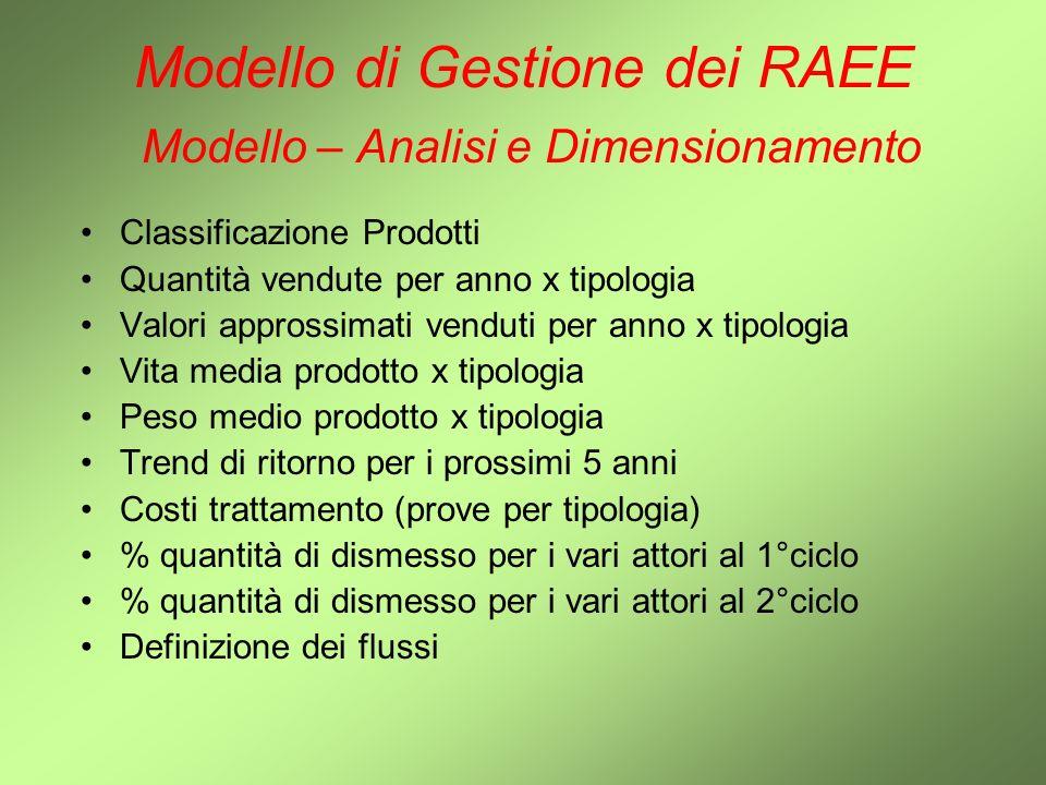 Modello di Gestione dei RAEE Modello – Analisi e Dimensionamento Classificazione Prodotti Quantità vendute per anno x tipologia Valori approssimati ve
