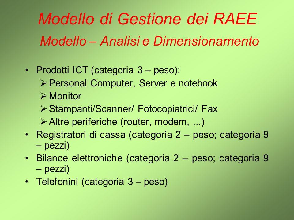 Modello di Gestione dei RAEE Modello – Analisi e Dimensionamento Prodotti ICT (categoria 3 – peso): Personal Computer, Server e notebook Monitor Stamp