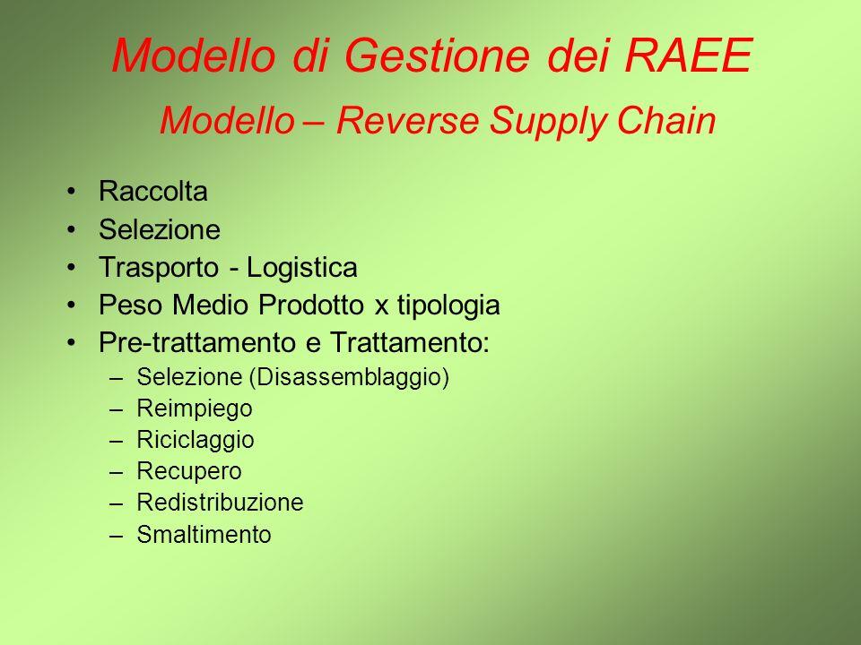 Modello di Gestione dei RAEE Modello – Reverse Supply Chain Raccolta Selezione Trasporto - Logistica Peso Medio Prodotto x tipologia Pre-trattamento e