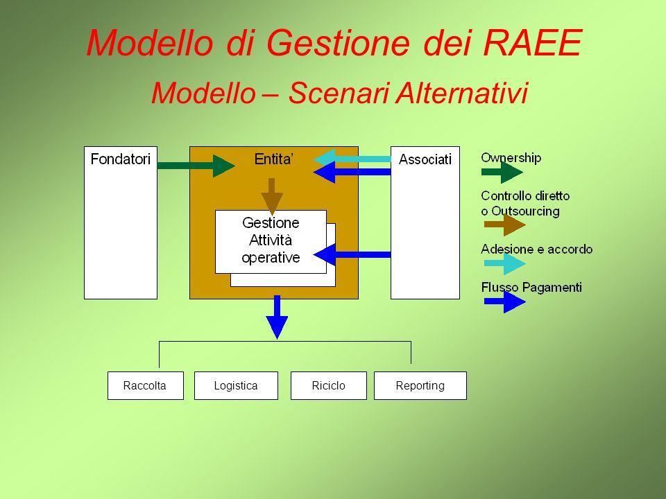 Modello di Gestione dei RAEE Modello – Scenari Alternativi RaccoltaLogisticaRicicloReporting