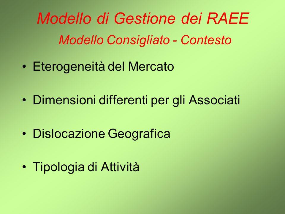 Modello di Gestione dei RAEE Modello Consigliato - Contesto Eterogeneità del Mercato Dimensioni differenti per gli Associati Dislocazione Geografica T