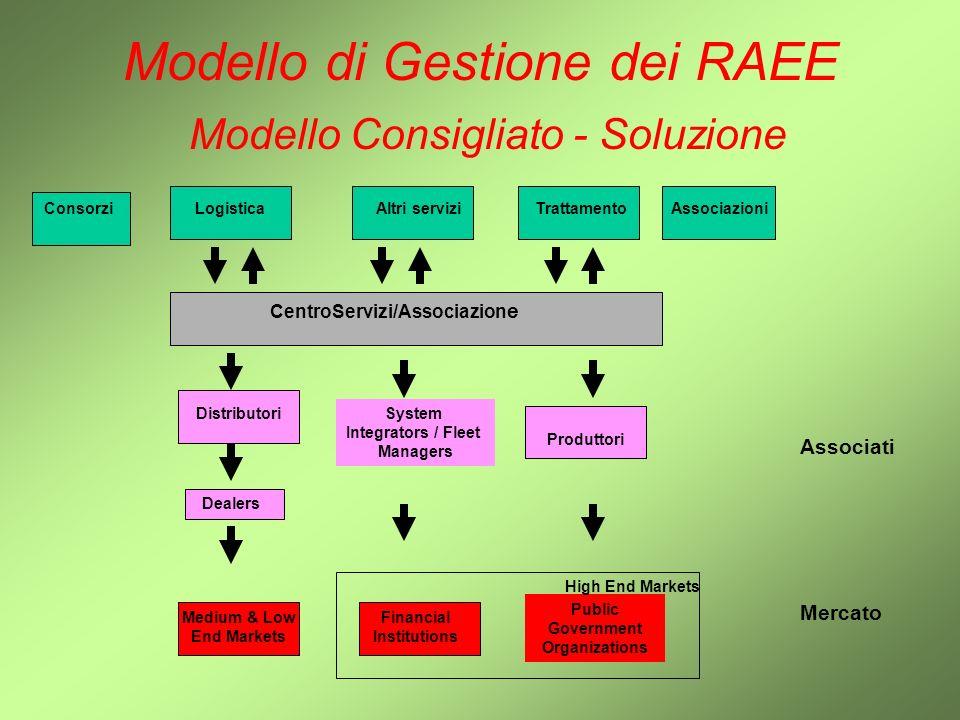 Modello di Gestione dei RAEE Modello Consigliato - Soluzione. Distributori Dealers System Integrators / Fleet Managers Produttori Logistica Altri Serv