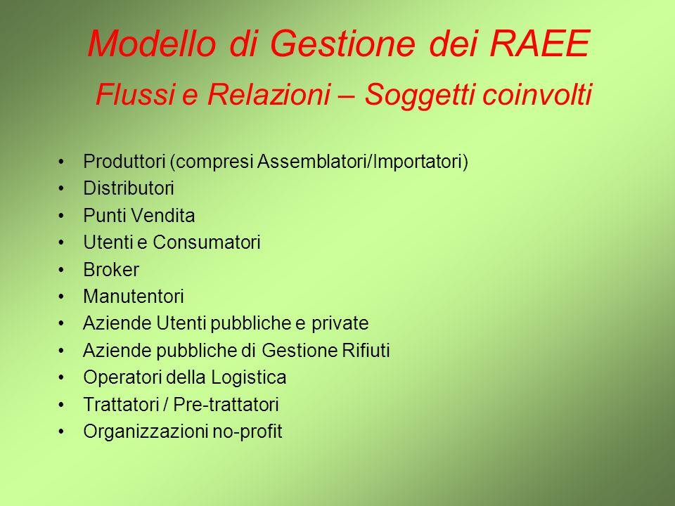 Modello di Gestione dei RAEE Flussi e Relazioni – Soggetti coinvolti Produttori (compresi Assemblatori/Importatori) Distributori Punti Vendita Utenti