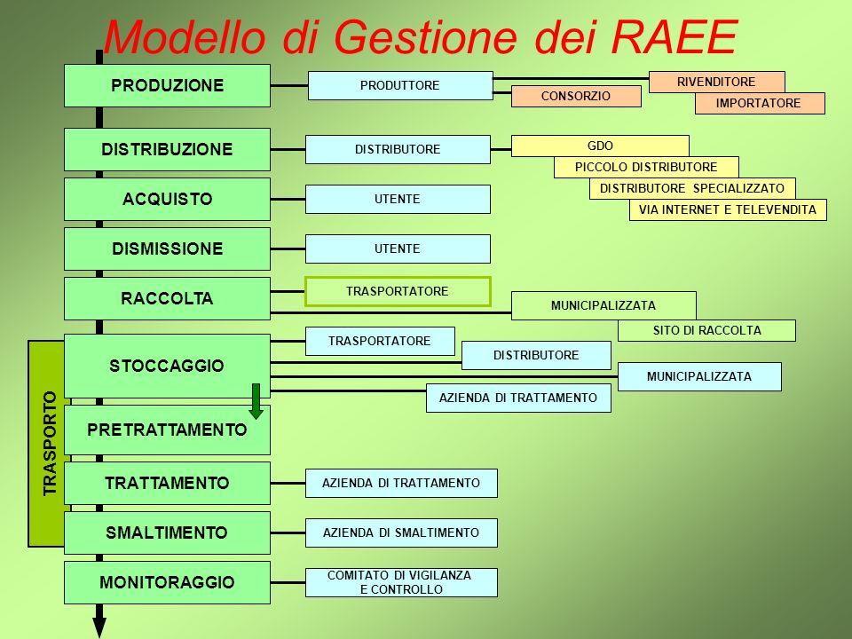 Modello di Gestione dei RAEE Modello – Riscontro ed Identificazione Interviste mirate agli Attori della Reverse Supply Chain Tools di Calcolo eventuali Scelta dei Partners adeguati