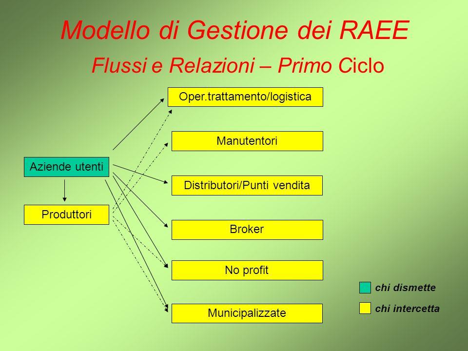 Modello di Gestione dei RAEE Modello – Scenari Alternativi Collettivo di soli Produttori Collettivo di Produttori / Distributori / Punti Vendita Collettivo di tutti gli Attori della filiera, compreso Logistica e Trattamento Individuale