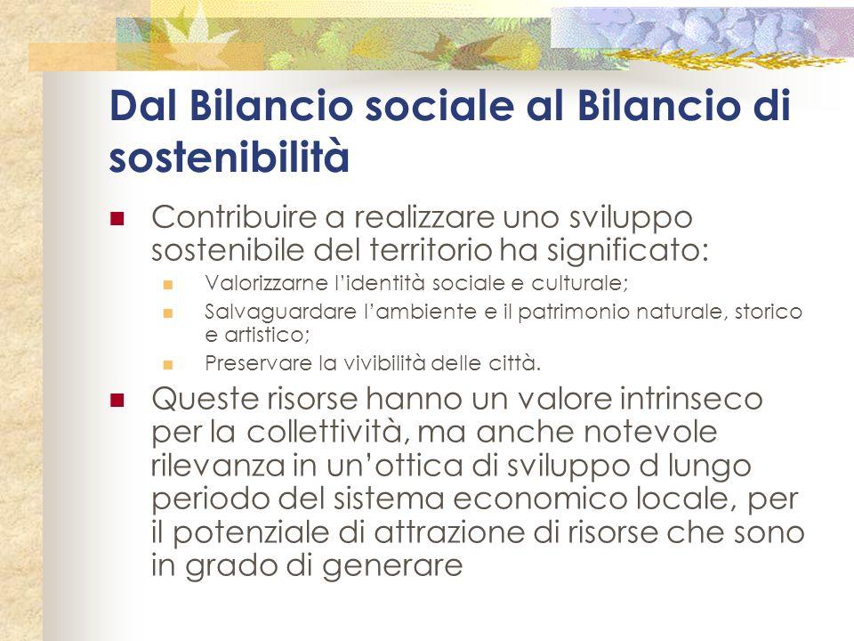 Dal Bilancio sociale al Bilancio di sostenibilità Contribuire a realizzare uno sviluppo sostenibile del territorio ha significato: Valorizzarne lident