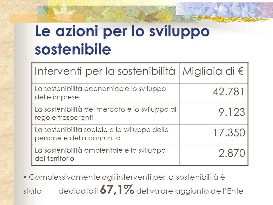 Le azioni per lo sviluppo sostenibile Interventi per la sostenibilitàMigliaia di La sostenibilità economica e lo sviluppo delle imprese 42.781 La sost