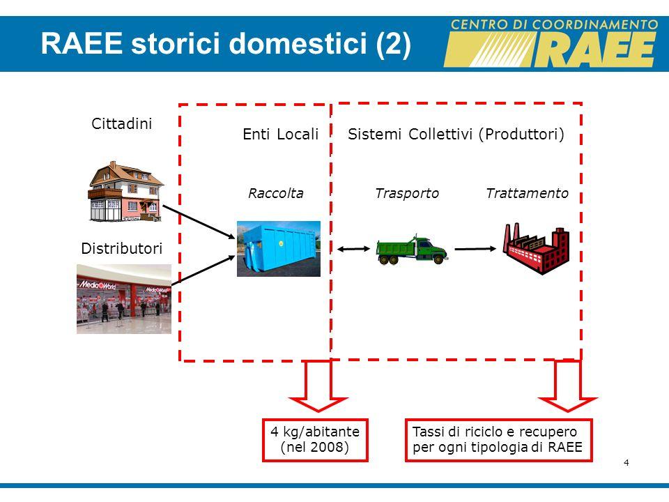 4 Enti Locali Cittadini Distributori 4 kg/abitante (nel 2008) Sistemi Collettivi (Produttori) Tassi di riciclo e recupero per ogni tipologia di RAEE R