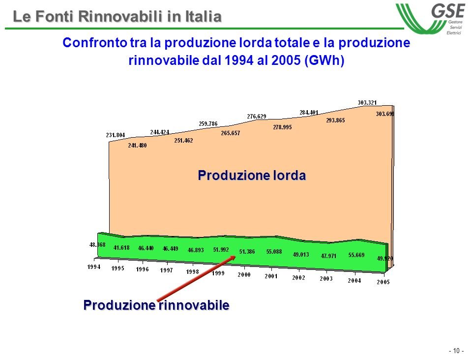 - 10 - Le Fonti Rinnovabili in Italia Confronto tra la produzione lorda totale e la produzione rinnovabile dal 1994 al 2005 (GWh) Produzione rinnovabi