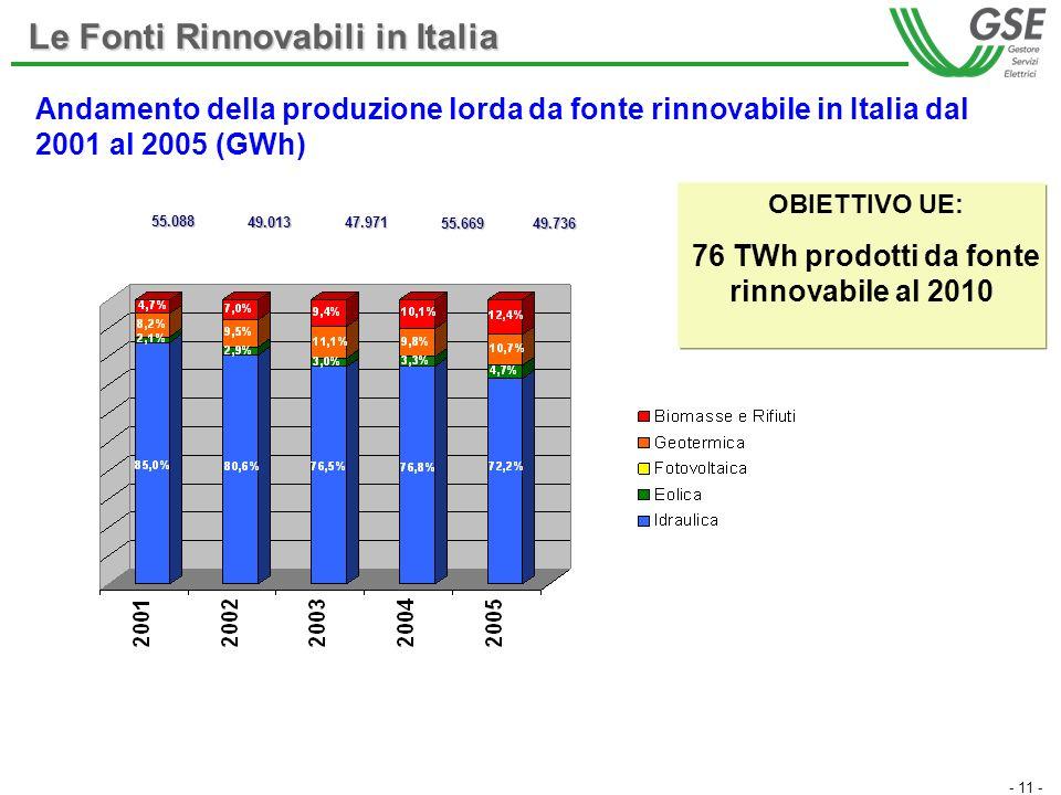 - 11 - Le Fonti Rinnovabili in Italia Andamento della produzione lorda da fonte rinnovabile in Italia dal 2001 al 2005 (GWh) OBIETTIVO UE: 76 TWh prodotti da fonte rinnovabile al 2010 55.088 49.013 47.971 55.66949.736